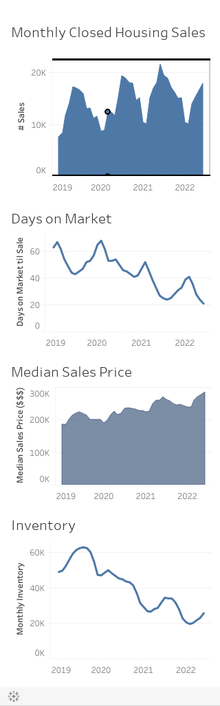 Market Stats | Illinois REALTORS®