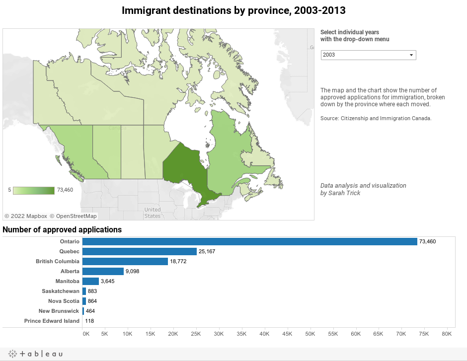 Immigrant destinations by province, 2003-2013
