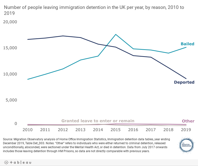 Immigration Detention In The UK