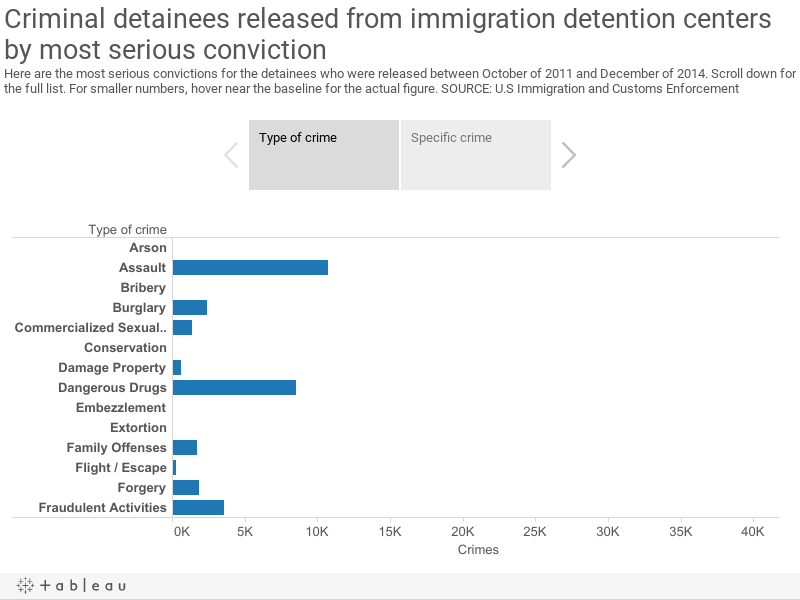 Criminal detainees released from immigration detention centers by most serious convictionHere are the most serious convictions for the detainees who were released between October of 2011 and December of 2014. Scroll down for the full list. For smaller nu