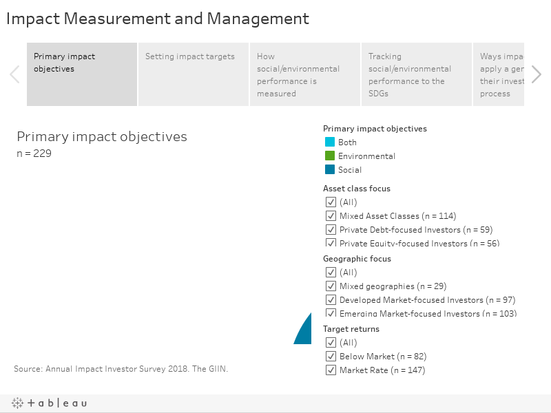 Impact Measurement and Management