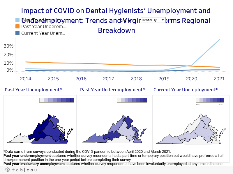 Impact of COVID on Healthcare Professionals' Unemployment and Underemployment: Trends and Virginia Performs Regional Breakdown