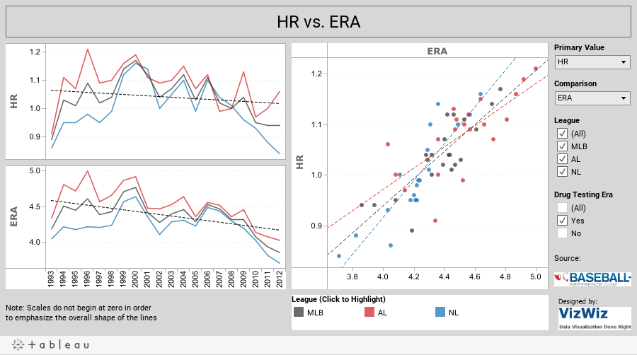 HR vs. ERA