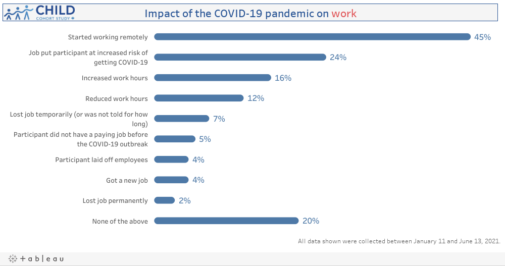 Ways COVID-19 affected Work