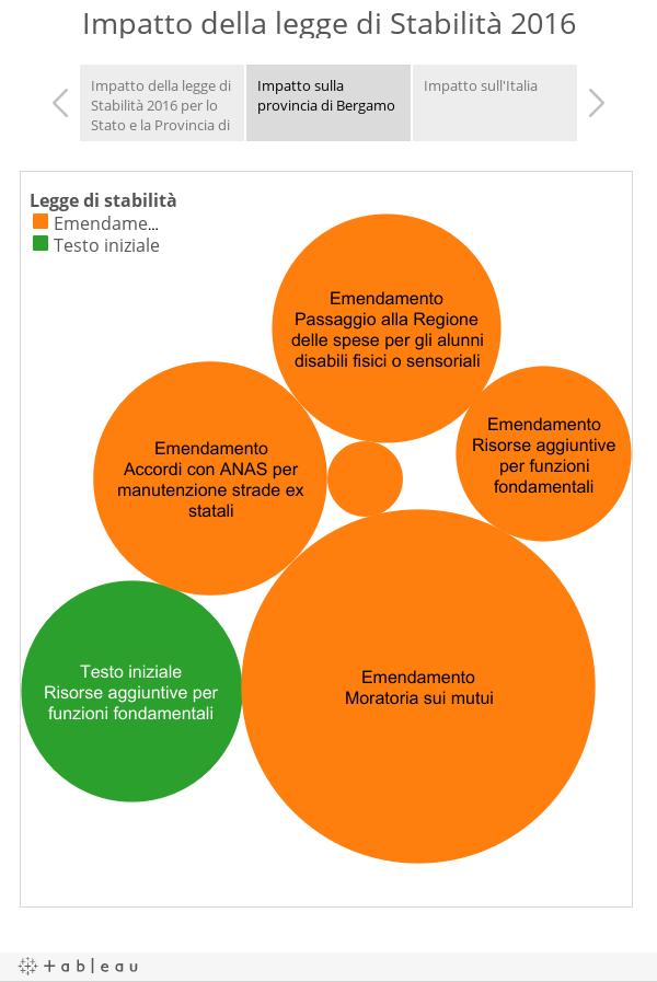 Impatto della legge di Stabilità 2016