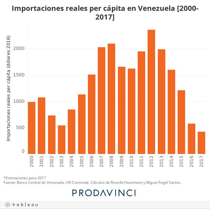 Importaciones reales per cápita en Venezuela [2000-2017]