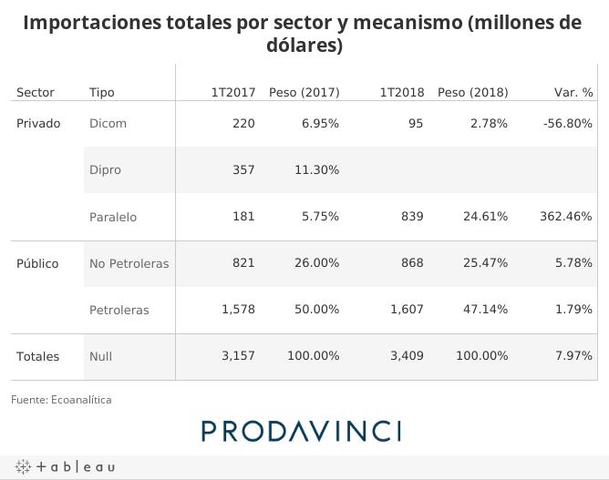 Importaciones totales por sector y mecanismo (millones de dólares)