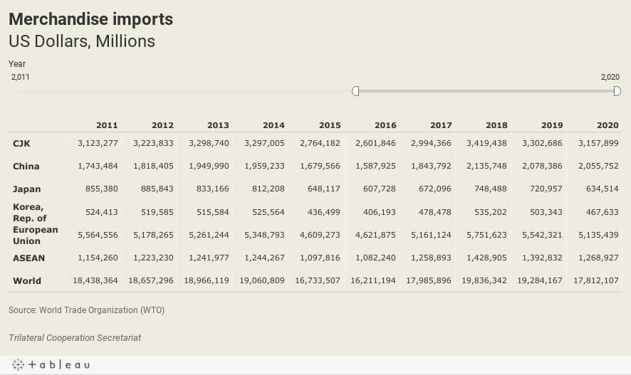 Import valueUS Dollars, Millions