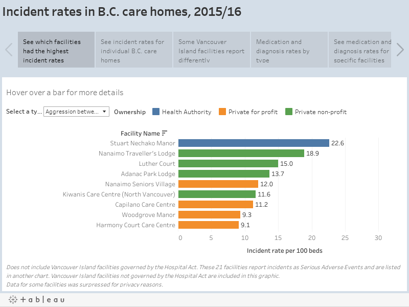 Incident rates in B.C. care homes, 2015/16