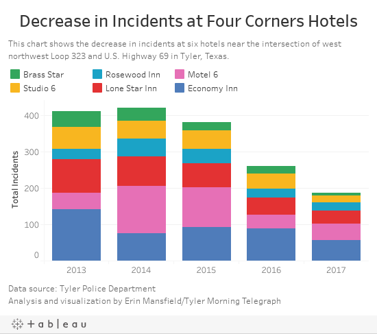 Decrease in Incidents at Four Corners Hotels