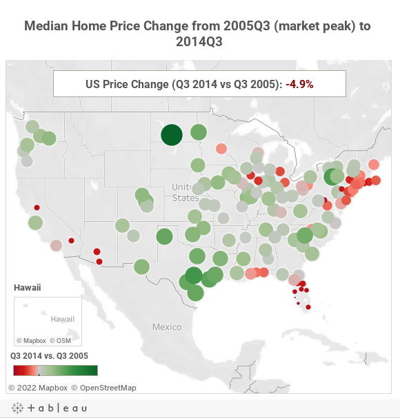 Median Home Price Change