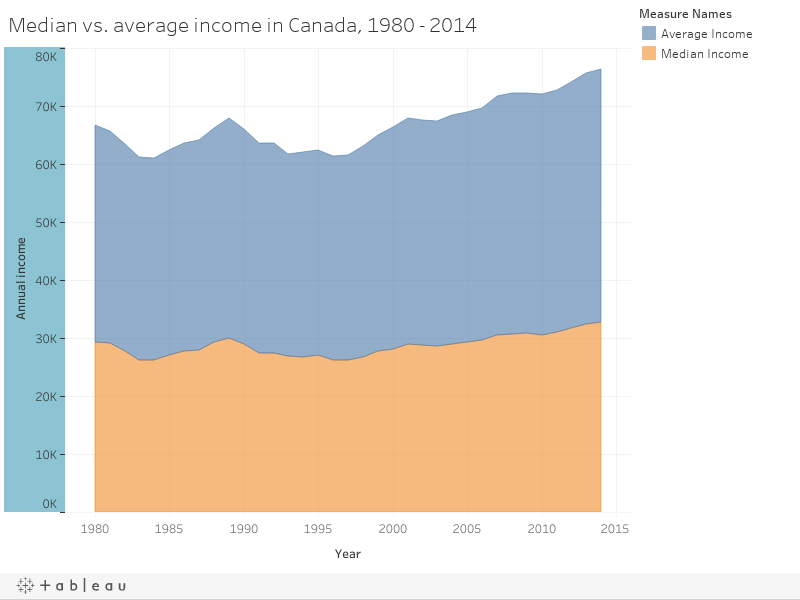 Median vs. average income in Canada, 1980 - 2014