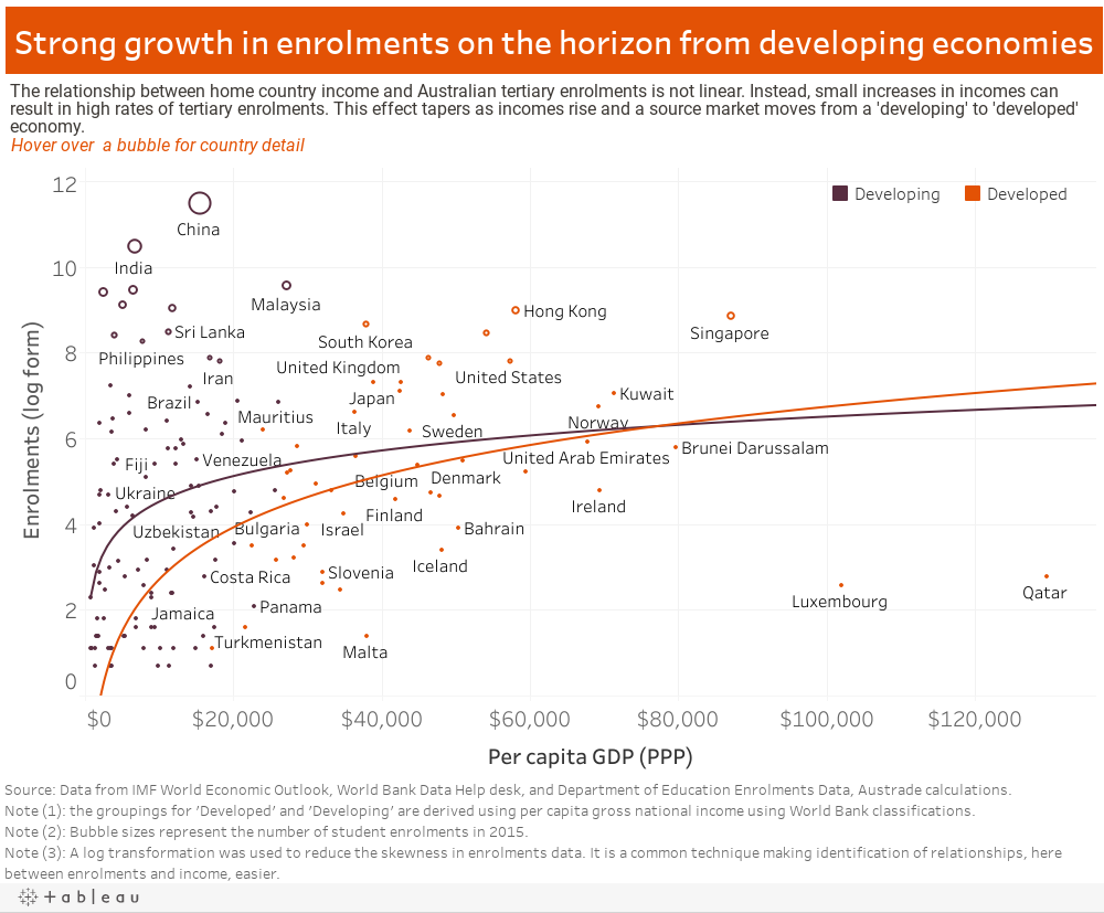 Income and enrolments