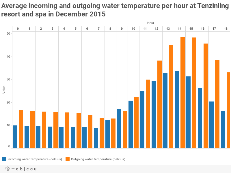 Incoming and outgoing water temperature per hour in December 2015
