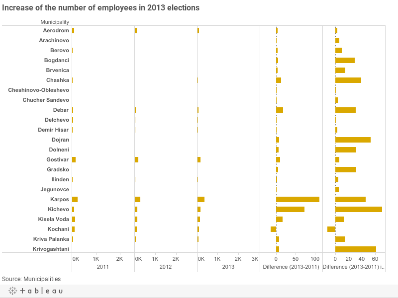 Increase of the number of employees in 2013 elections