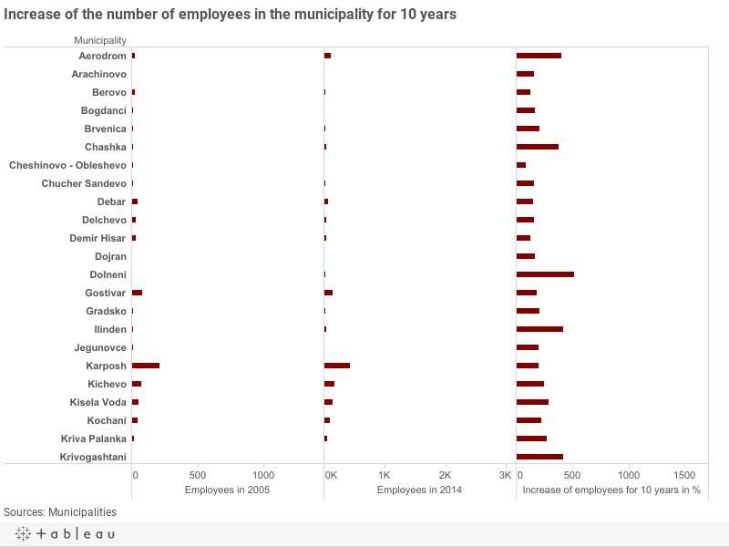 Increase of the number of employees in the municipality for 10 years