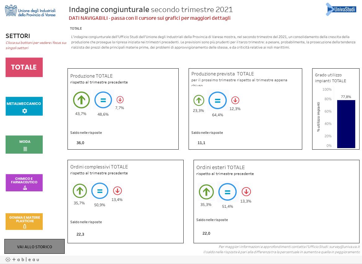 Indagine congiunturale secondo trimestre 2021DATI NAVIGABILI - passa con il cursore sui grafici per maggiori dettagli