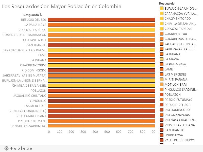 Los Resguardos Con Mayor Población en Colombia