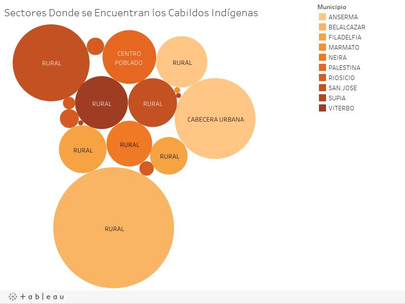 Sectores Donde se Encuentran los Cabildos Indígenas