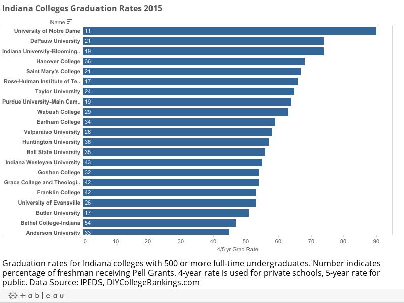 Indiana Colleges Graduation Rates 2015