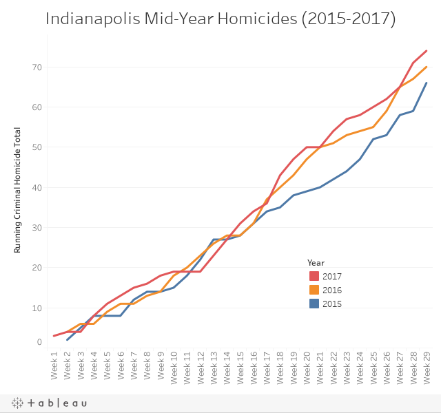 Indianapolis Mid-Year Homicides (2015-2017)