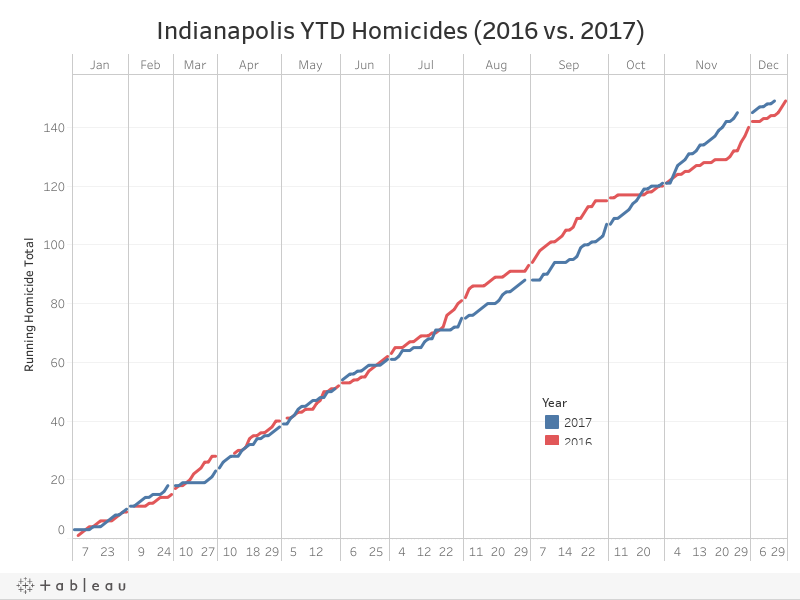 Indianapolis YTD Homicides (2016 vs. 2017)