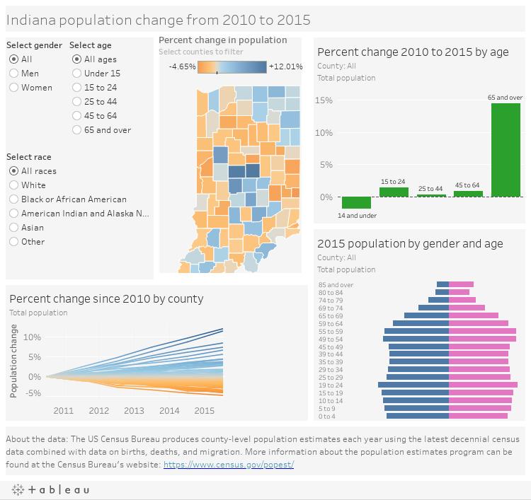 Indiana population change