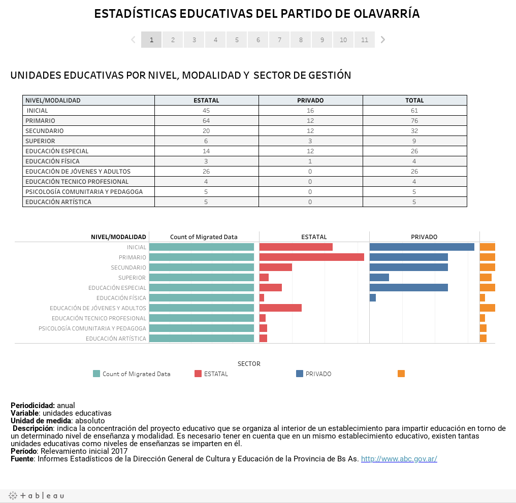 ESTADÍSTICAS EDUCATIVAS DEL PARTIDO DE OLAVARRÍA