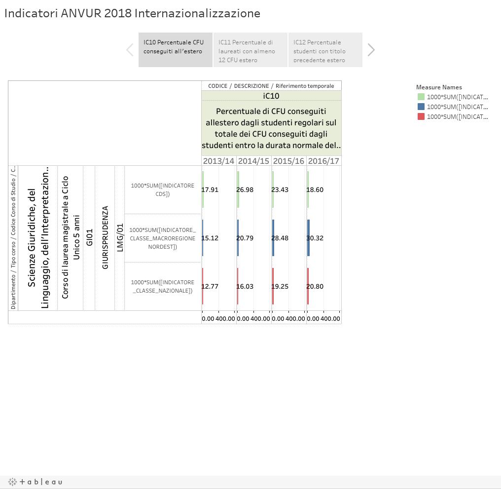 Indicatori ANVUR 2018 Internazionalizzazione