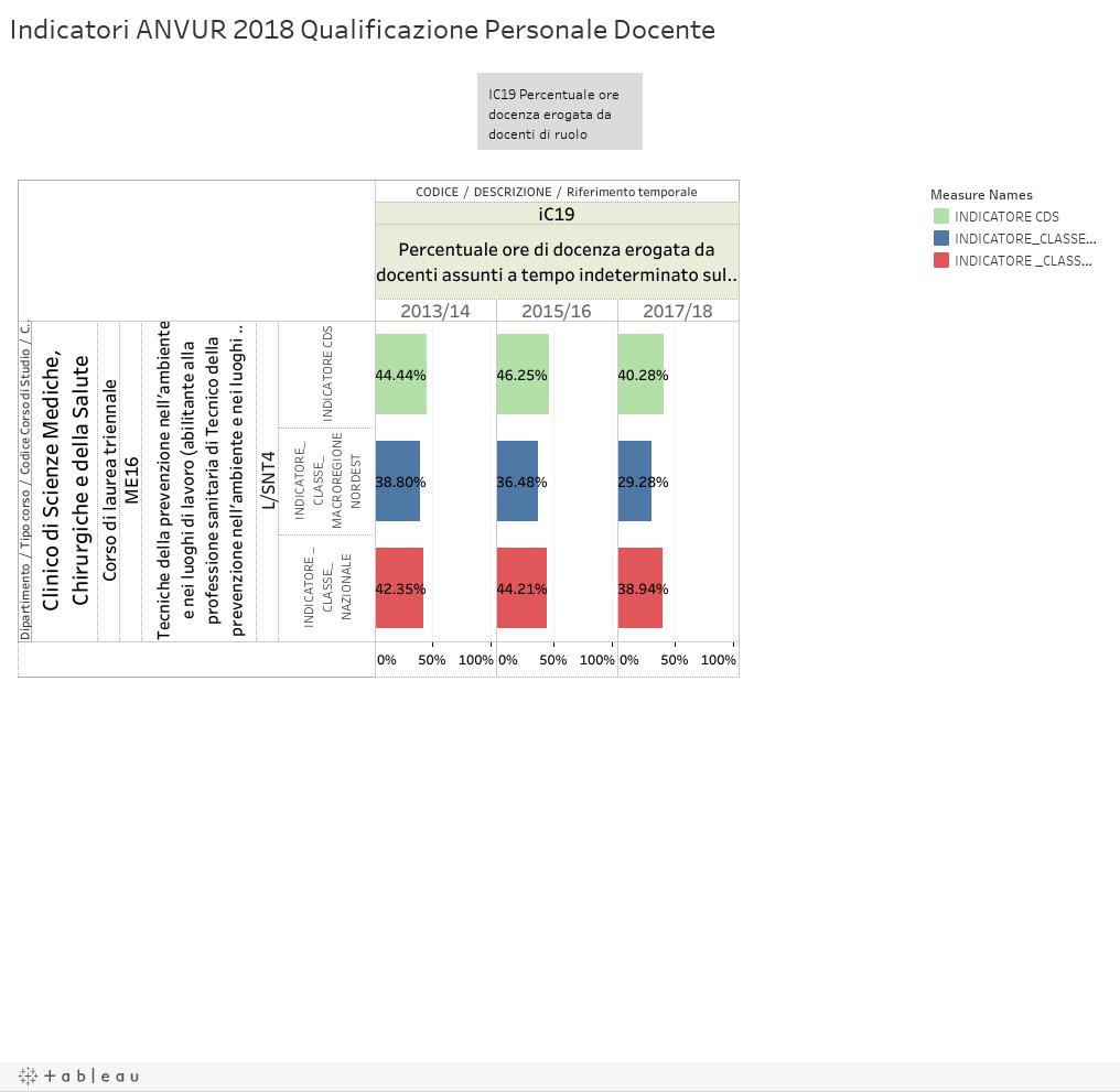 Indicatori ANVUR 2018 Qualificazione Personale Docente
