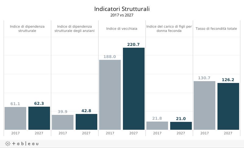 D_indicatori strutturali