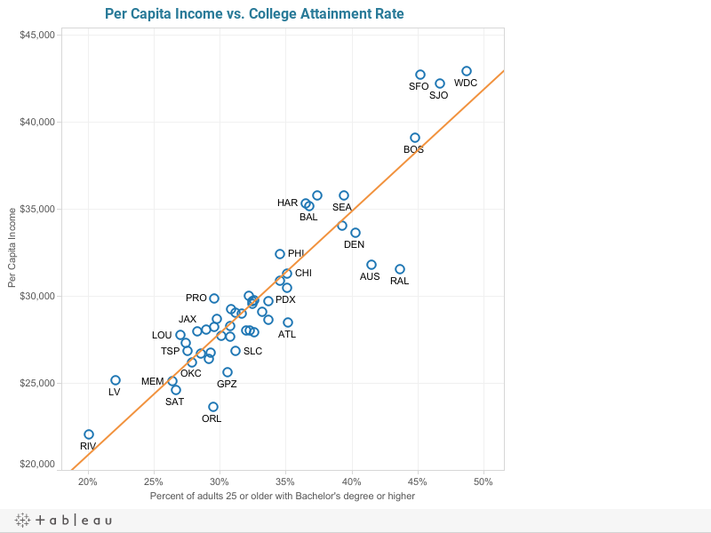 Per Capita Income vs. College Attainment Rate