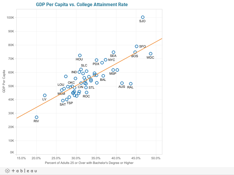 GDP Per Capita vs. College Attainment Rate
