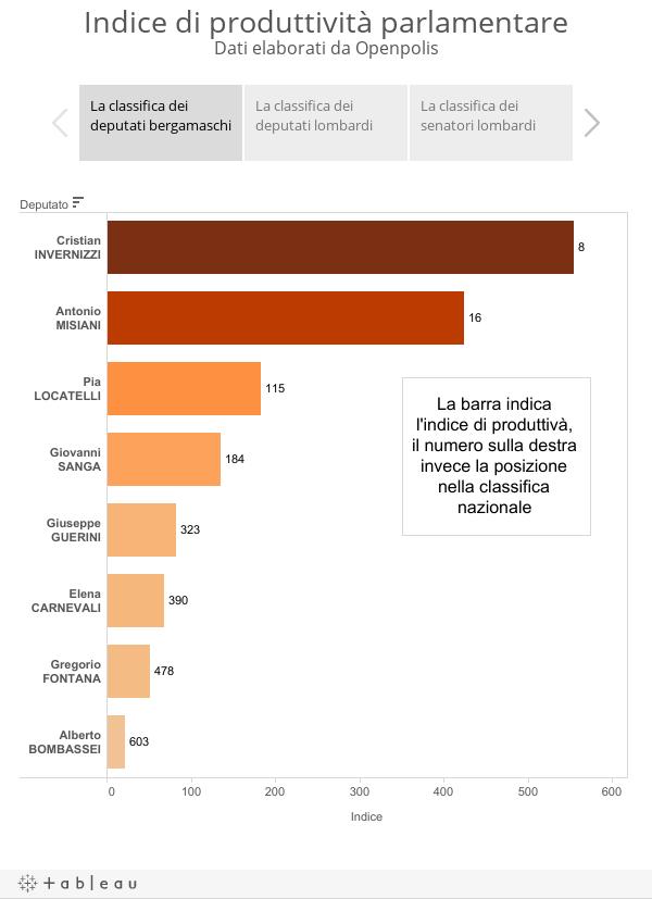 Indice di produttività parlamentareDati elaborati da Openpolis