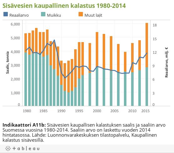 Sisävesien kaupallinen kalastus 1980-2014