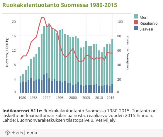 Ruokakalantuotanto Suomessa 1980-2015