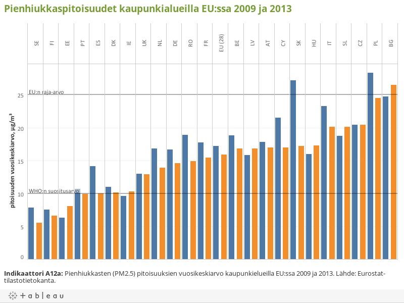 Pienhiukkaspitoisuudet kaupunkialueilla EU:ssa 2009 ja 2013