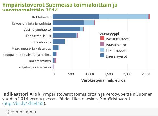 Ympäristöverot Suomessa toimialoittain ja verotyypeittäin 2014