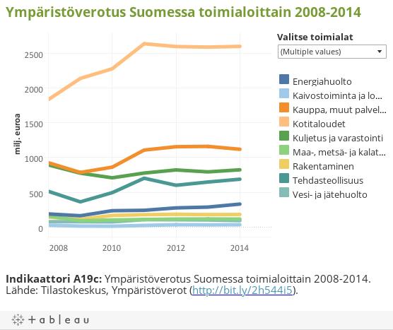 Ympäristöverotus Suomessa toimialoittain 2008-2014