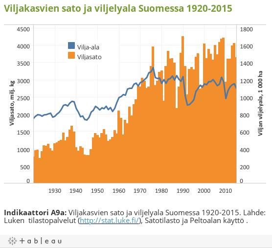 Viljakasvien sato ja viljelyala Suomessa 1920-2015