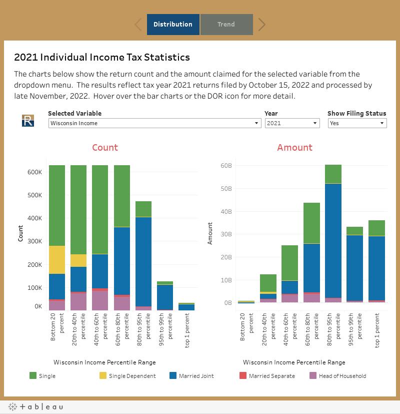 Individual Income Tax Statistics