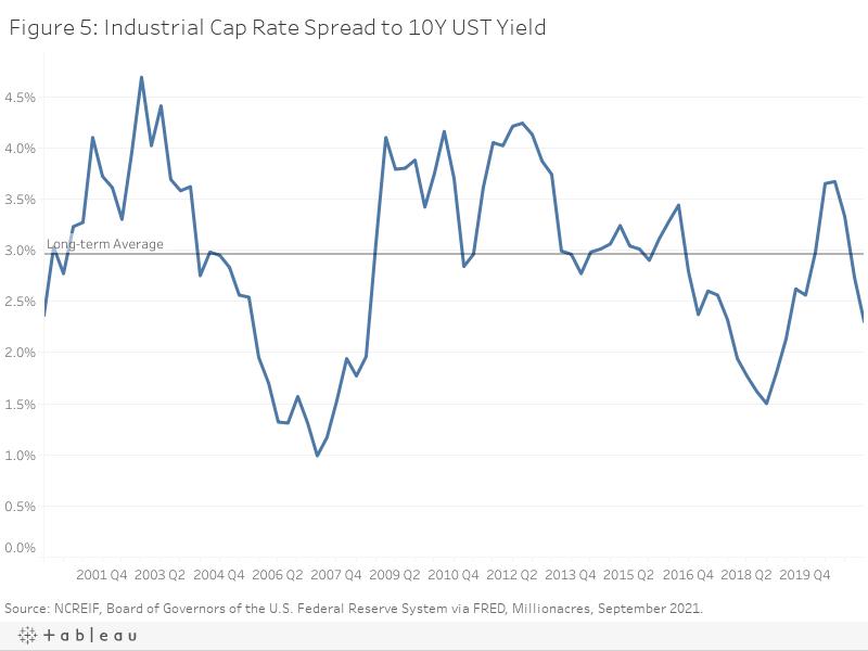 Figure 5: Industrial Cap Rate Spread to 10Y UST Yield