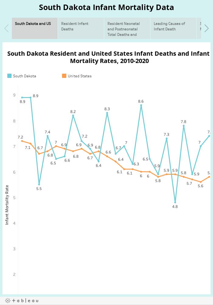South Dakota Infant Mortality Data