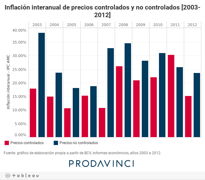 Inflación interanual de precios controlados y no controlados [2003-2012]