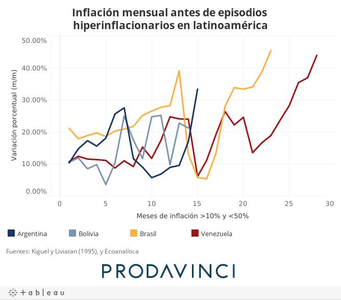 Inflación mensual antes de episodios hiperinflacionarios en latinoamérica