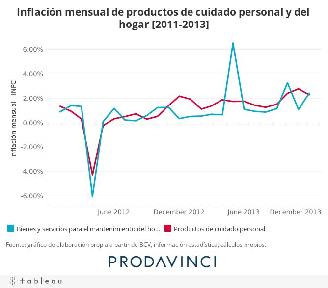 Inflación mensual de productosm de cuidado personal y del hogar [2011-2013]