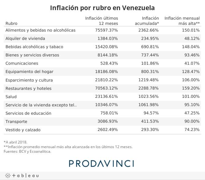 Inflación por rubro en Venezuela