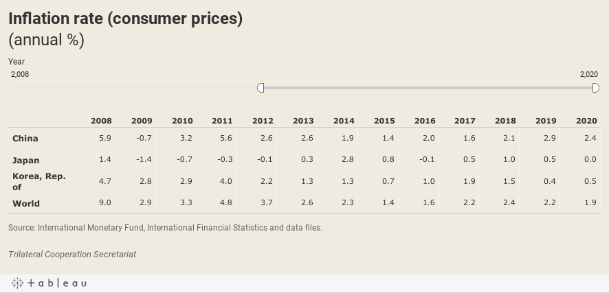 Inflation rate (consumer prices)(annual %)