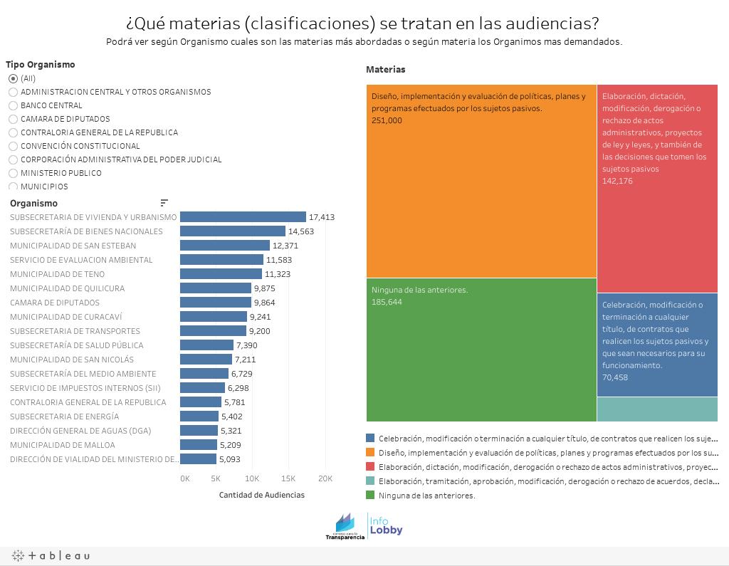 ¿Qué materias (clasificaciones) se tratan en las audiencias?  Podrá ver según Organismo cuales son las materias más abordadas o según materia los Organimos mas demandados.