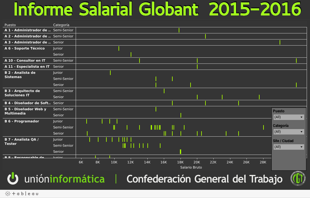 Relevamiento Salarial Globant 2016